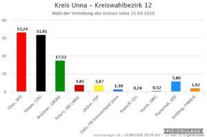 Wahl in den Kreistag am 13.09.2020 erfolgreich